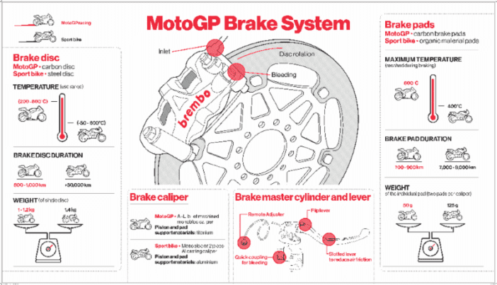 Brembo Brakes For The 2019 Motogp World Championship The Brake Report