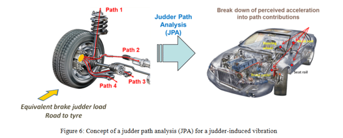 TBR Technical Corner: Judder Vibration Path Analysis (JPA