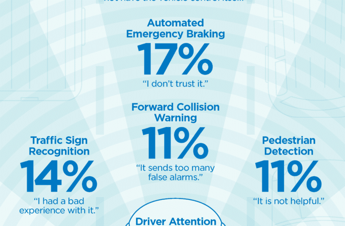 This is a pictorial representation of the safety and ADAS systems disabled or not used by drivers, according to a survey by Erie Insurance.