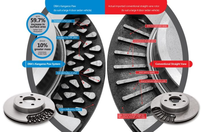 Hidden between the rotors lies the unique Kangaroo Paw structure of the DBA Brakes 4x4 Survival Series, and how they compare to traditional vane designs.