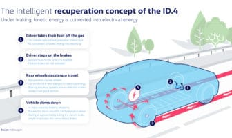Intelligent regen braking allows the VW ID.4 to coast when the driver removes his/her foot from the accelerator